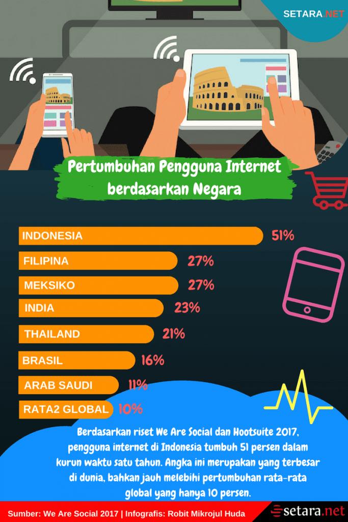Pertumbuhan Pengguna Internet di Dunia dan Indonesia.