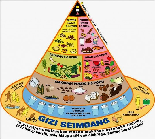 Piramida Gizi Seimbang.