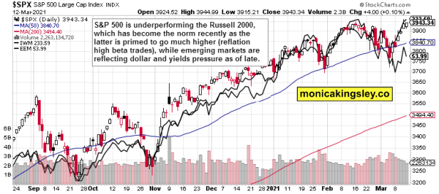 stocks vs HYG:SHY