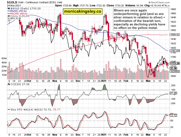 gold and GDX