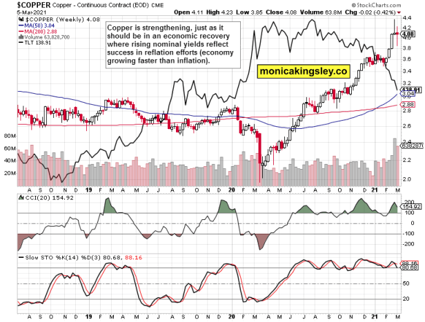 copper and Treasury yields weekly