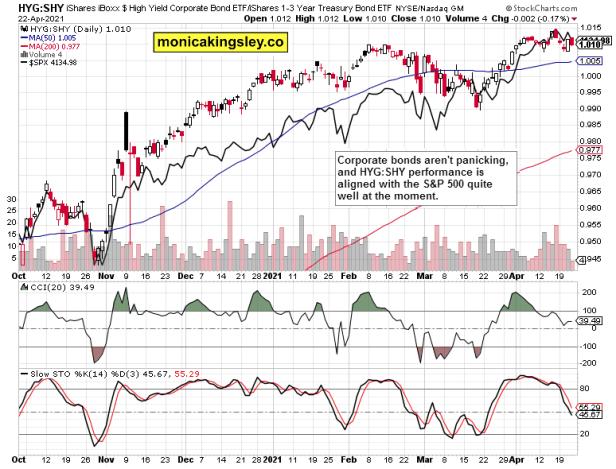 HYG:SHY and S&P 500