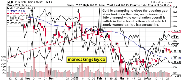 gold, silver, miners and long-dated Treasuries