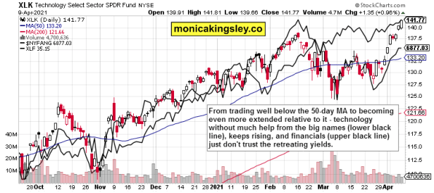 technology, NYFANG and financials