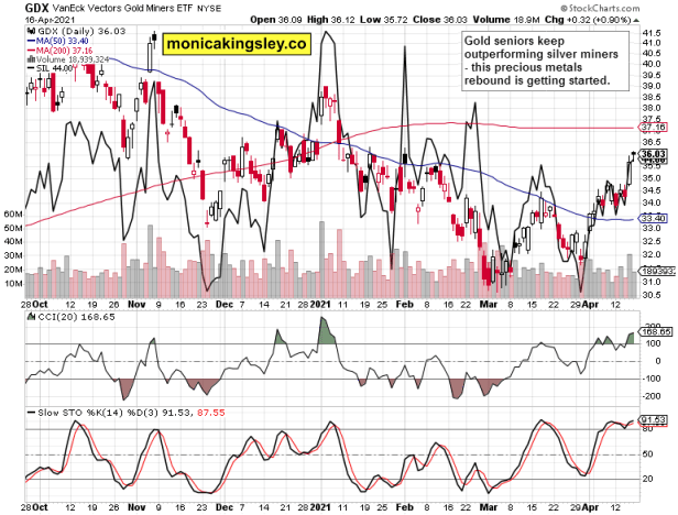 gold miners and silver miners