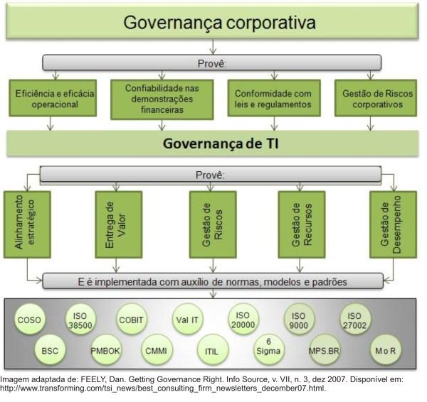 ADOTI Auxiliando na Governança de TI