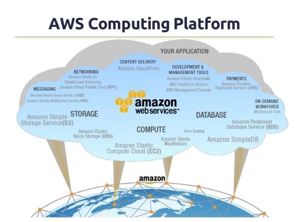 Nuvem da Amazon com o PRTG Network Monitor