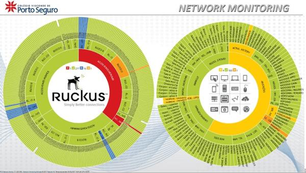 Dashboards em Modo SunBurst - Monitoramento de Redes