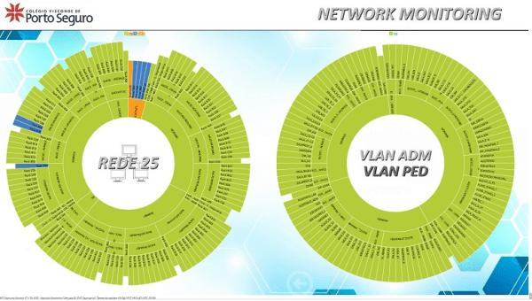 Acompanhamento de Redes em Separado - Monitormento de Redes