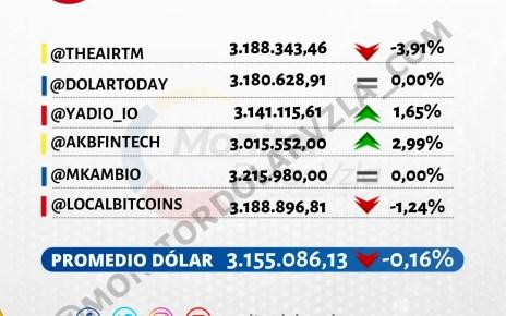 Promedio del dólar 23/06/2021 1 PM