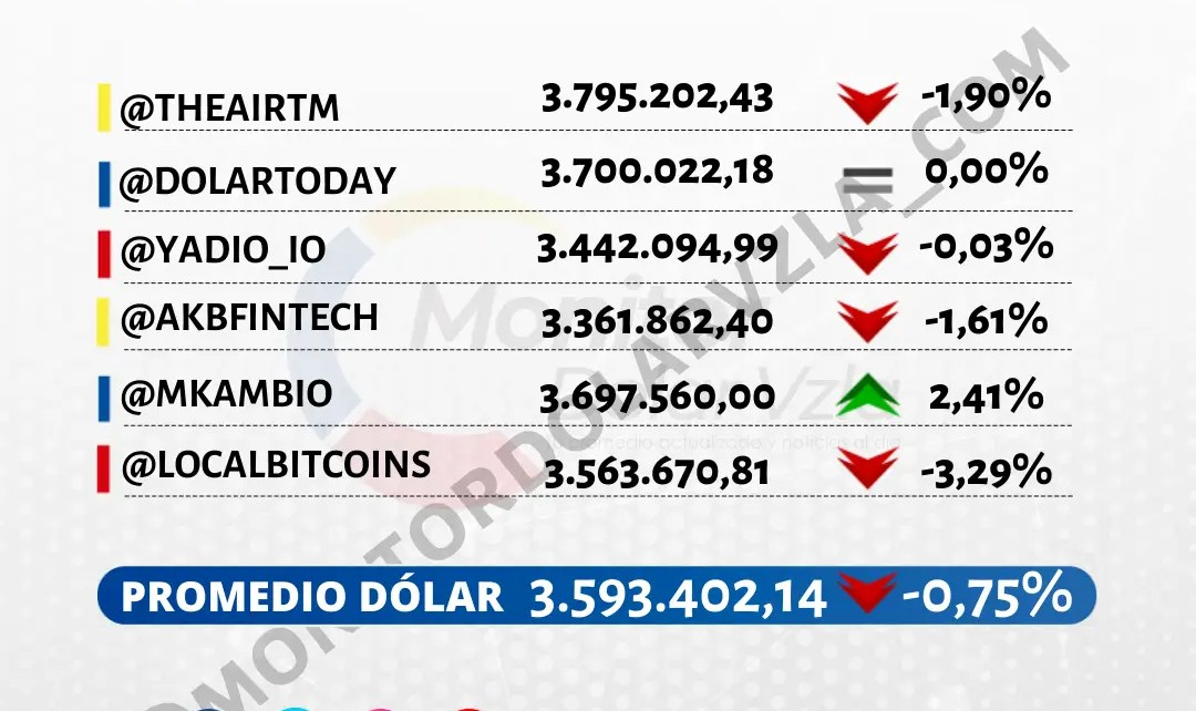 Promedio del dólar 16/07/2021 1 PM
