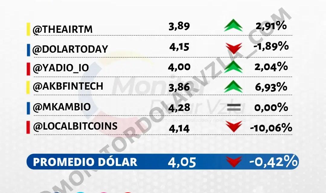 Promedio del dólar 14/10/2021 9 AM