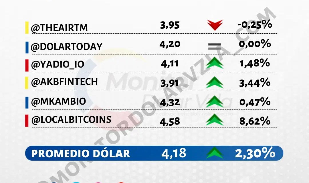 Promedio del dólar 20/10/2021 1 PM