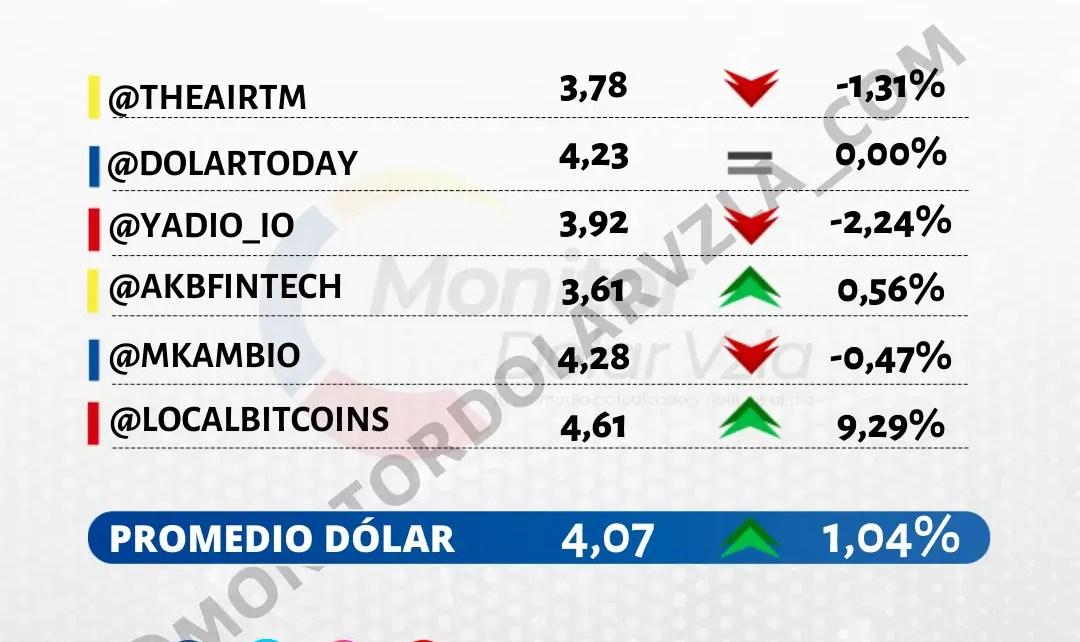 Promedio del dólar 13/10/2021 1 PM
