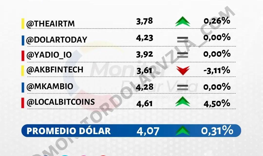 Promedio del dólar 14/10/2021 1 PM