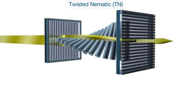 Twisted-Nematic