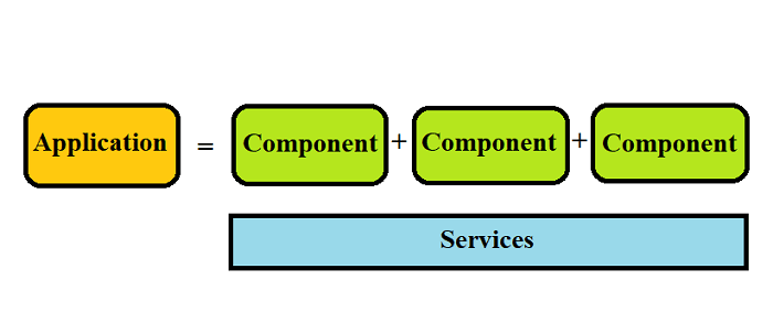 Structure of an Angular Application