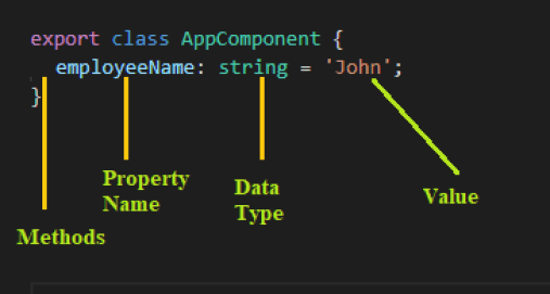 Creating the Component Class