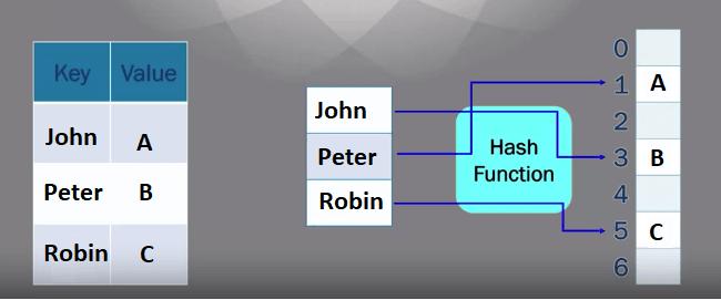 hash table key-value pair
