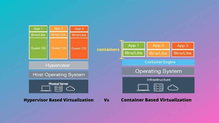 Container Based Virtualization