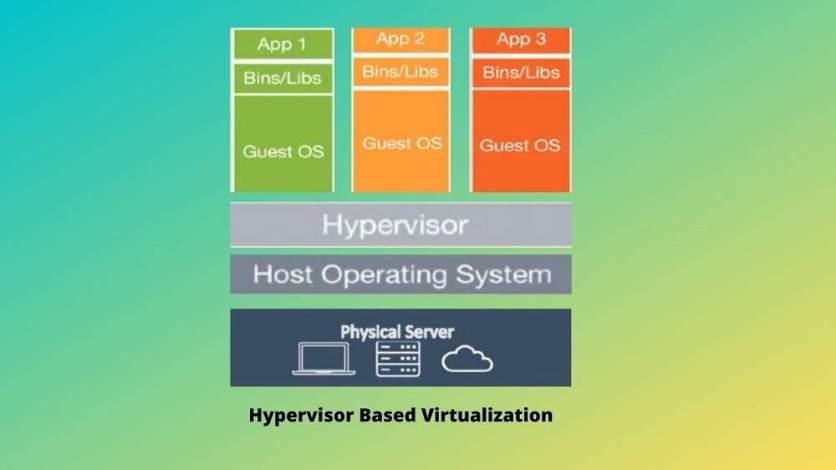 Hypervisor Guest Virtualization