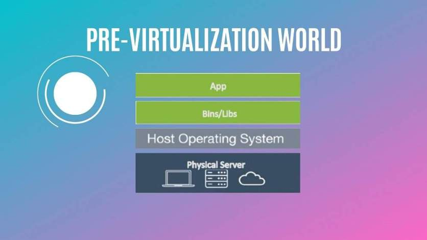 pre virtualization Technologies