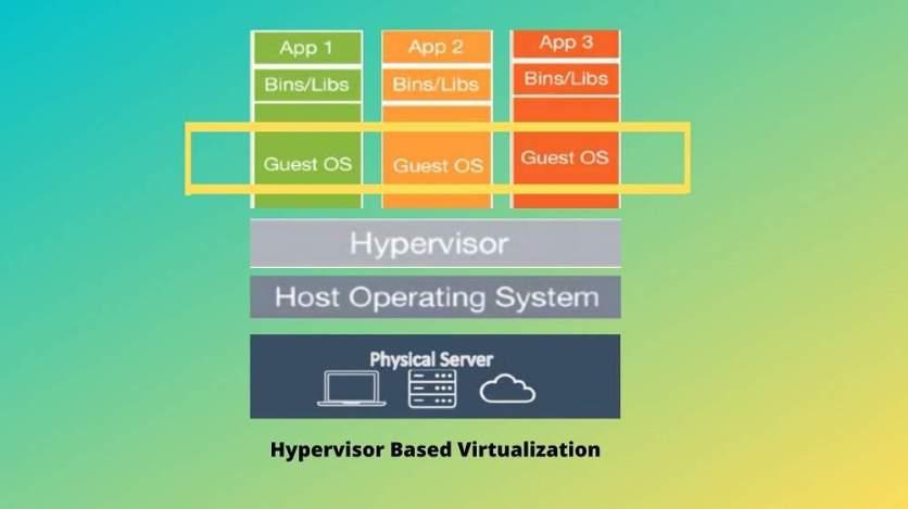 multiple os virtualization
