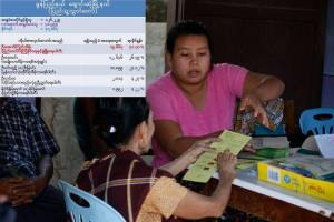Vote counts and voters in Chaungzone Township