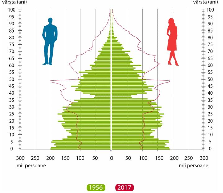 populatia romaniei 1956-2017