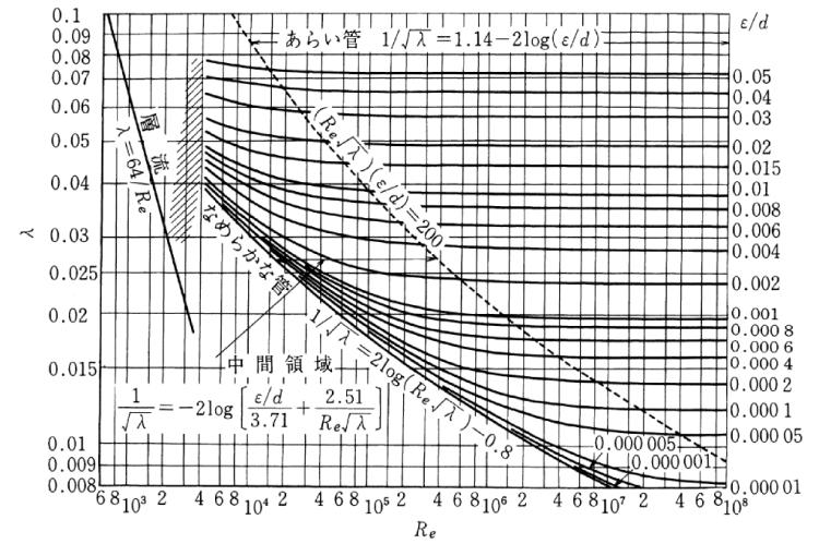 ムーディ線図
