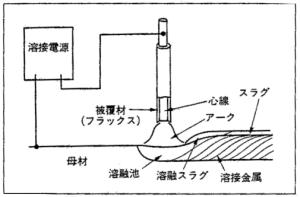 電気アーク溶接の原理