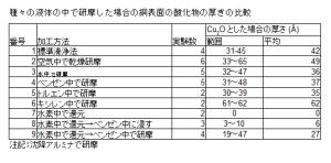 表1.5.2 加工種類による表面酸化層の厚み