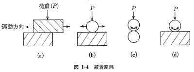 図1.4.3 凝着摩耗の要因