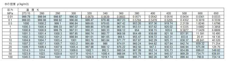 Table3_水の密度