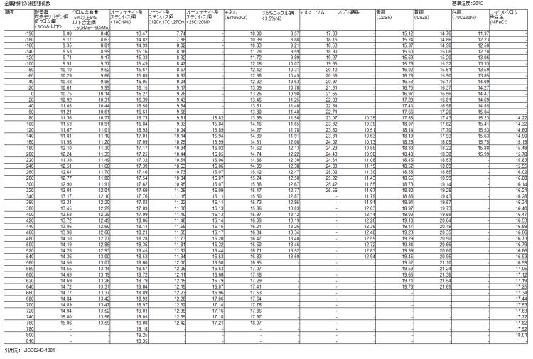 金属材料の熱膨張係数