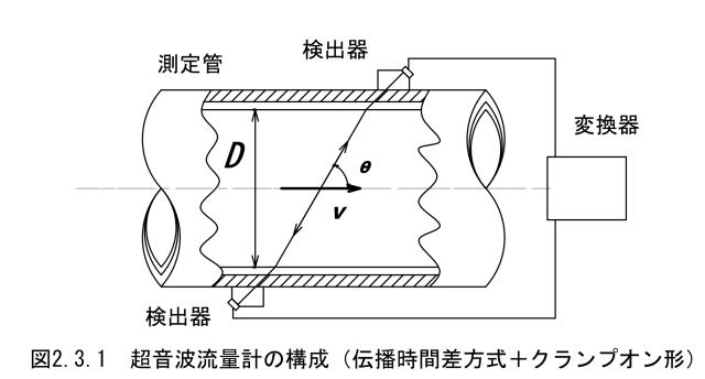 図2.3.1_超音波流量計の構成