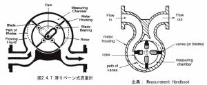 sliding vane flow meter