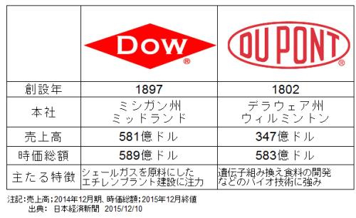 Dow_vs_Dupont