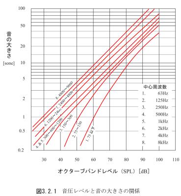 音圧レベルと音の大きさの関係_小野測器騒音