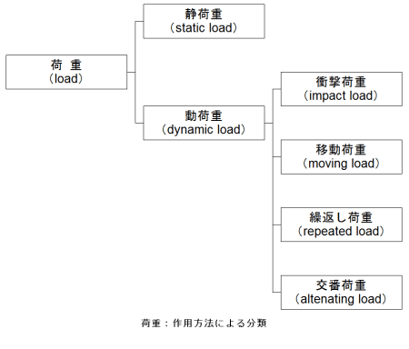 作用方法による分類