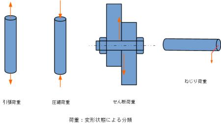 変形状態による荷重の分類