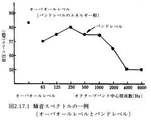 図2.7.1_騒音スペクトルの例