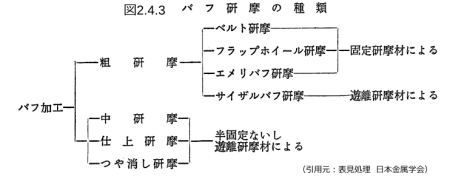 表2.4.3_バフ研摩種類