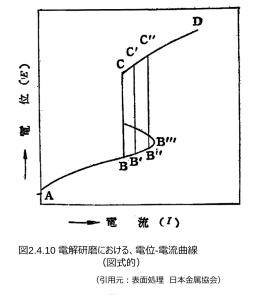 図2.4.10_電解研磨の電位-電流曲線