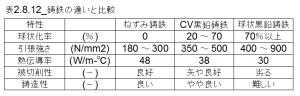 図2.8.11_鋳鉄の違いと比較