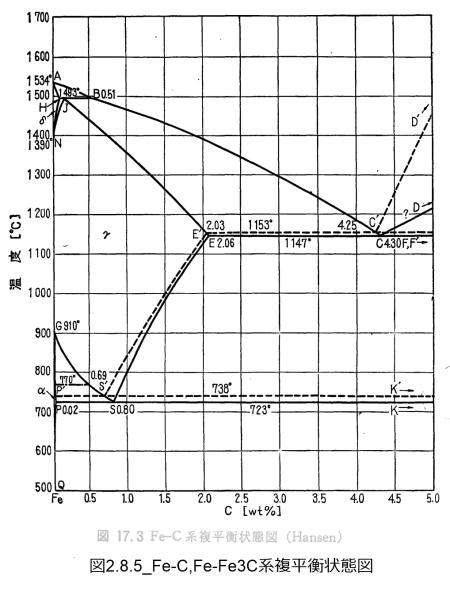 図2.8.5_Fe-C,Fe-Fe3C系複平衡状態図