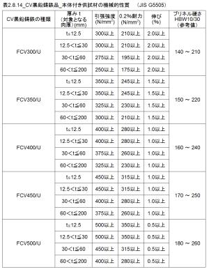 表2.8.14_CV黒鉛鋳鉄品_本体付供試材の機械的性質f%e6%a2%b0%e7%9a%84%e6%80%a7%e8%b3%aa