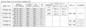 図2.8.9_FCD_本体付供試材の機械的性質