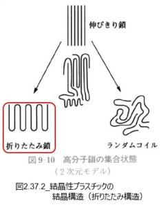 図2.37.2_結晶性プラスチックの結晶構造