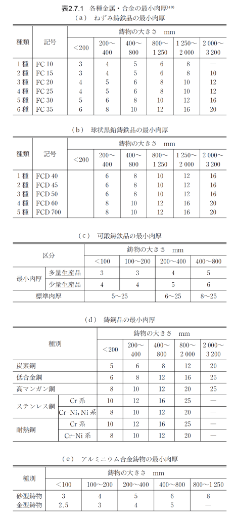 %e8%a1%a82-7-1_%e5%90%84%e7%a8%ae%e9%87%91%e5%b1%9e_%e5%90%88%e9%87%91%e3%81%ae%e6%9c%80%e5%b0%8f%e8%82%89%e5%8e%9a